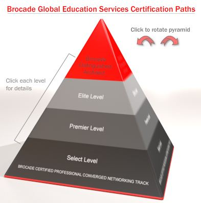 Brocade uses a typical pyramid model to depict its cert hierarchies