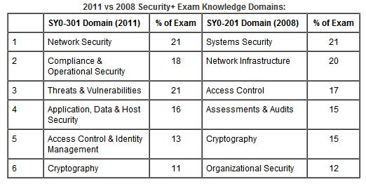 Side-by-side comparison of 2011 v 2008 Security+ objectives