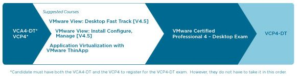 How VMWare depicts the stately procession toward earning VCP4-DT certification
