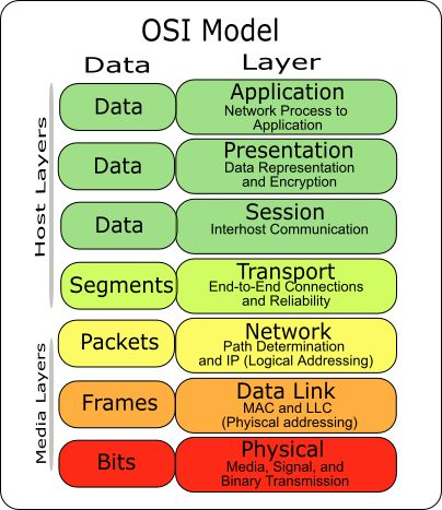 The TC201 Wiki OSI Network Reference Model diagram
