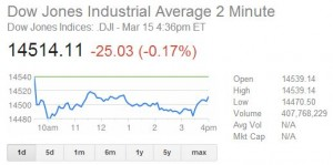After 10 straight gains I was a little relieved when the DJIA dipped last Friday.