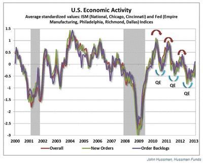 Hussman shows what happens when QE gets injected into the US economy.