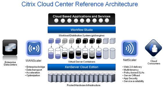 Citrix C3 Architecture