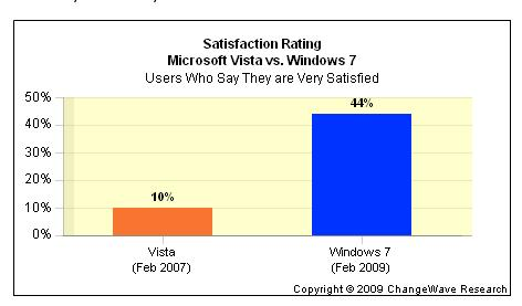Vista versus Windows 7 Satisfaction Rates, early on