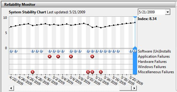 Starting the day after the install (5/14) an unbroken upward trend.