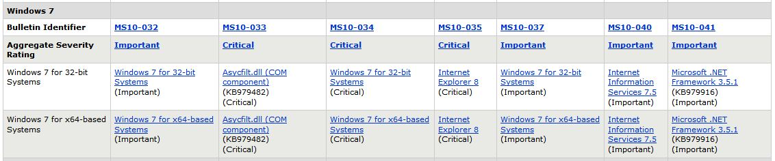 Patch Tuesday Updates for Windows 7, June 2010