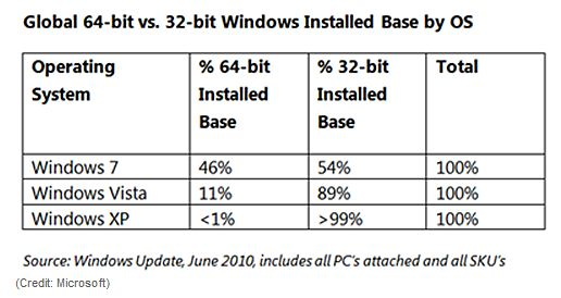 CNET summarizes 64-bit OS usage from the MS Windows Update report for June 2010