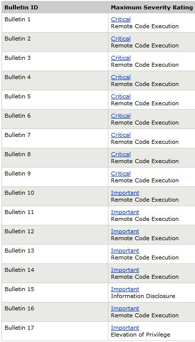 17 Bulletins Address 64 Vulnerabilities