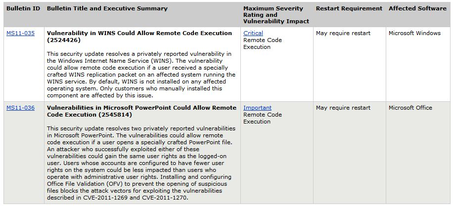 Only two security bulletins for May 2011