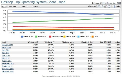 NetMarketShare Desktop OS trends