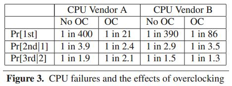 The odds of a crash zoom with overclocking (2nd and 3rd lines represent chances of a second and third crash respectively)