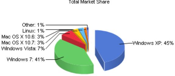 NetMarketShare Distribution for May 2012 For Desktop OSes