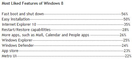 Top 9 positives about Windows 8 from forum respondents.