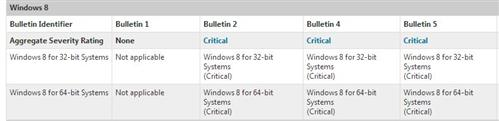 Three items make the critical grade for immanent Windows 8 security patches.