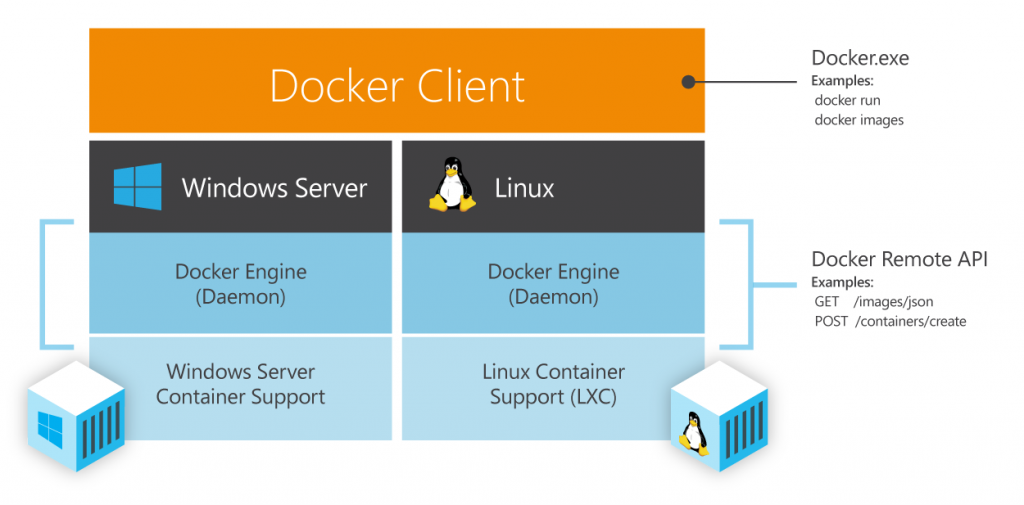 DockerWithWindowsSrvAndLinux-1024x505