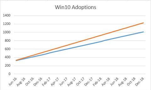Win10 Desktopshare 17-23%
