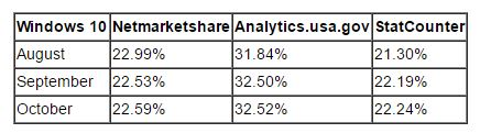 Win10 Marketshare Flat in Q316