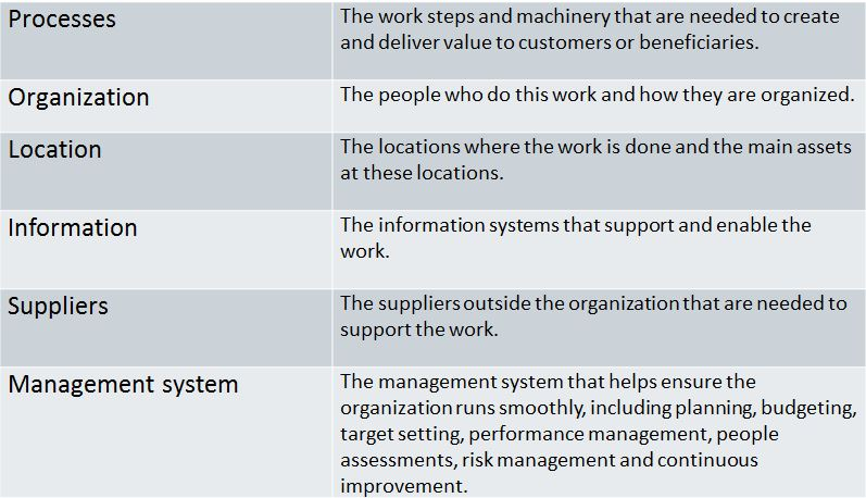 Target operating model