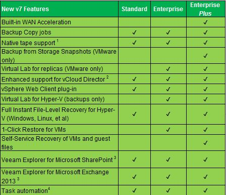Veeam Backup and Replication v7 comparison chart