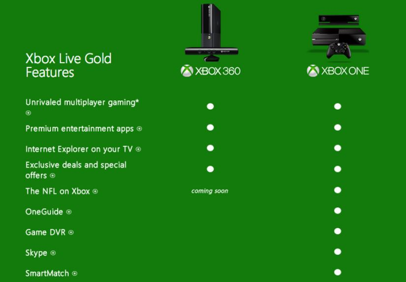 xbox 360 xbox one xbox live gold membership features