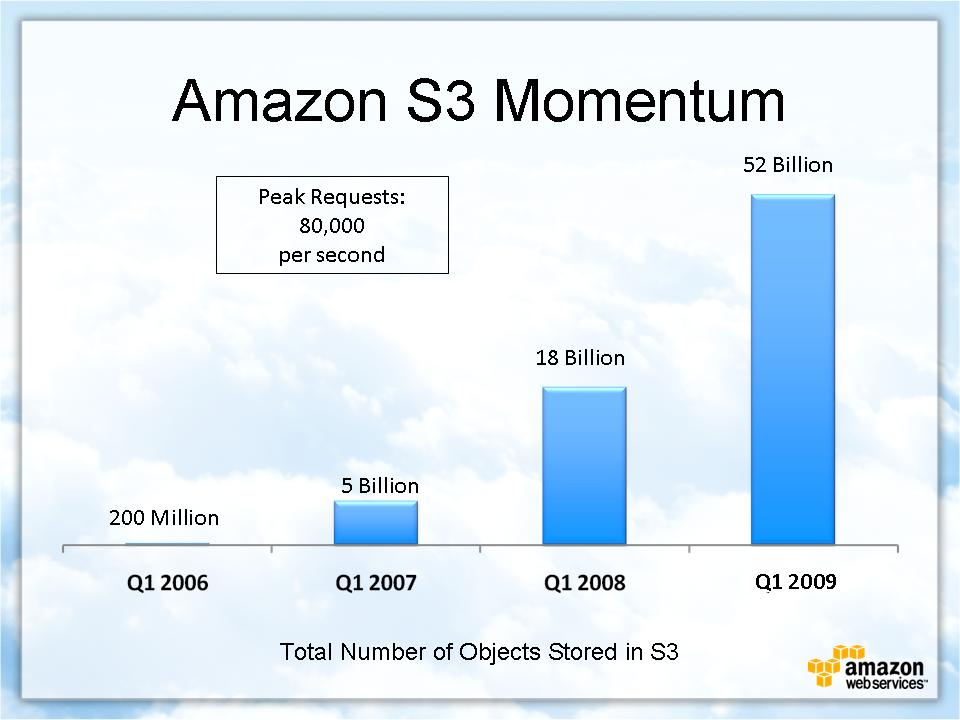 Amazon S3 momentum