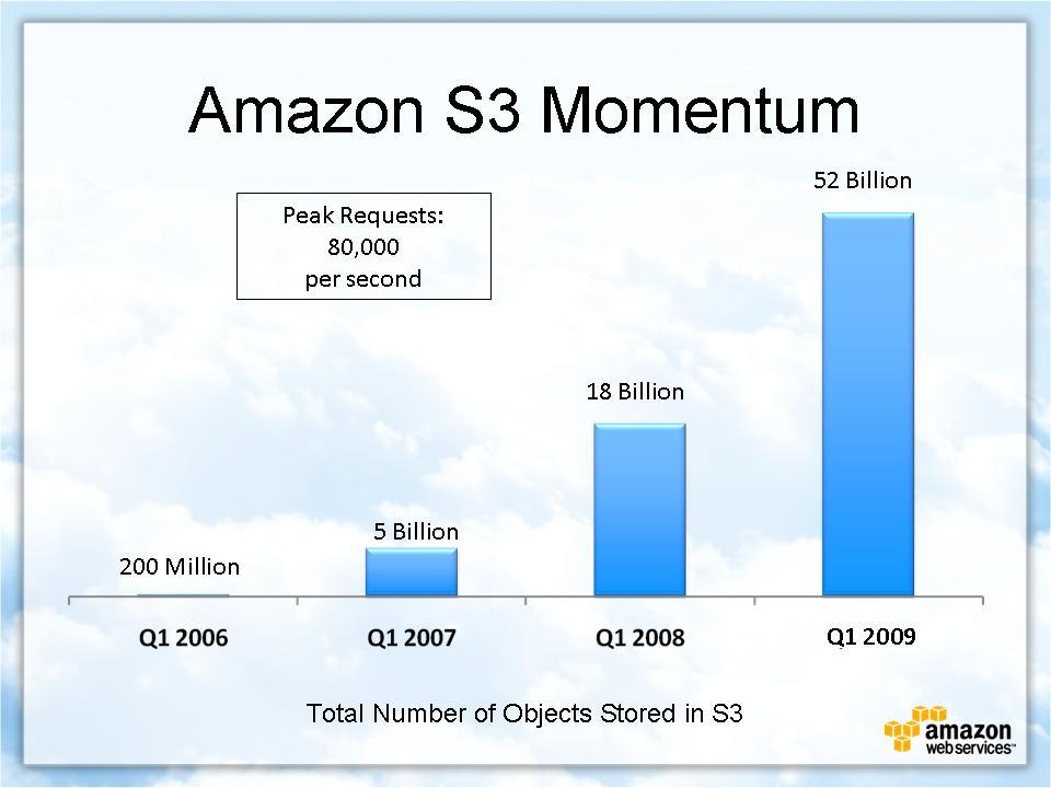 Amazon S3 momentum