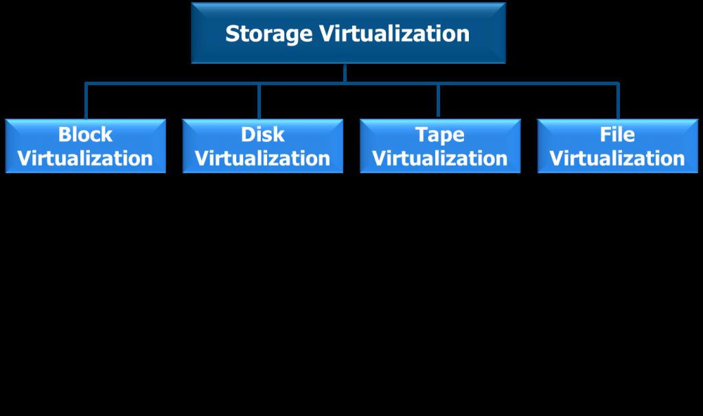 storagevirt1