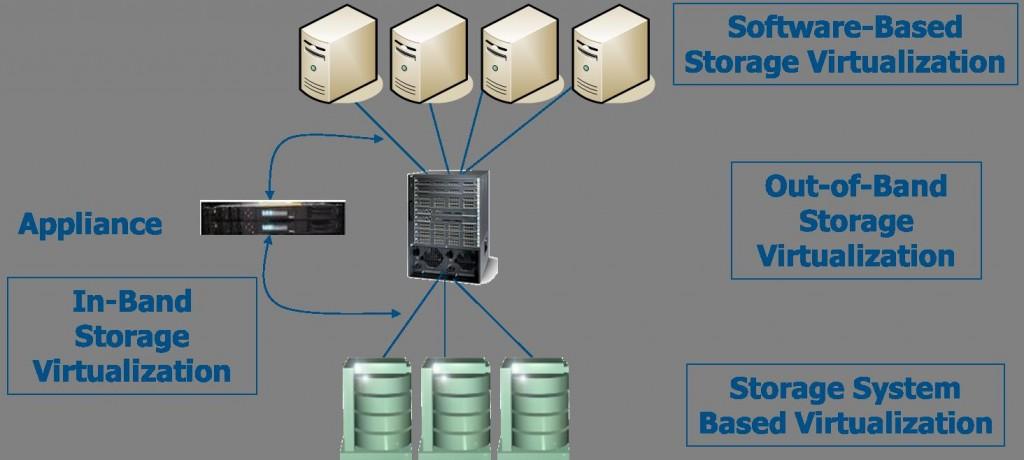 storagevirt2