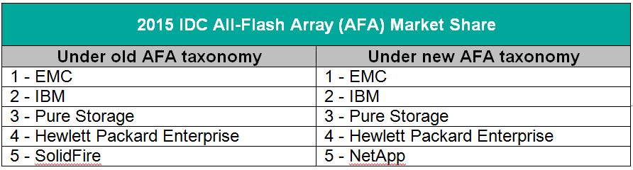 Table-2015-IDC AFA Market Share-update