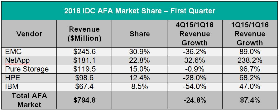 Table-Q1 2016-IDC AFA Market Share