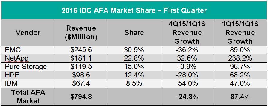 Table-Q1 2016-IDC AFA Market Share