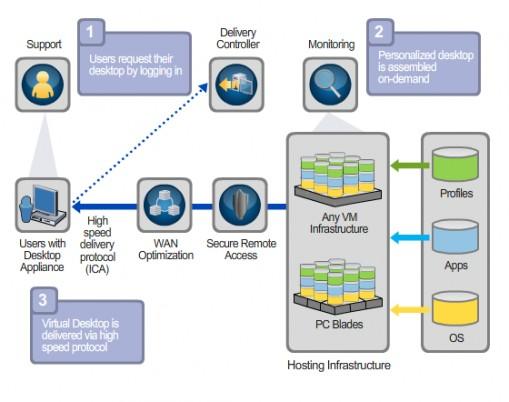 Xendesktop broker server