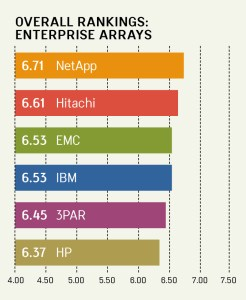 Quality Awards VI enterprise arrays overall ranking