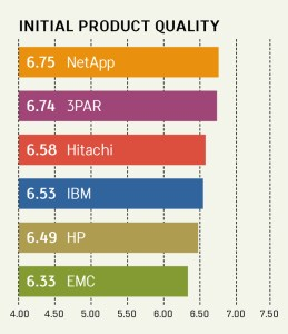 INITIAL PRODUCT QUALITY RANKINGS