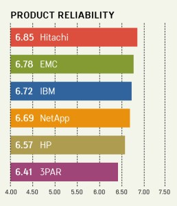 PRODUCT RELIABILITY RANKINGS