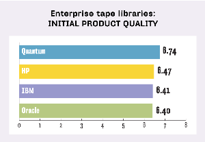 ENTERPRISE TAPE LIBRARIES, INITIAL PRODUCT QUALITY