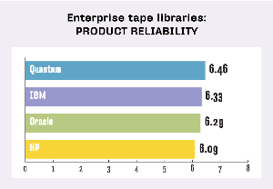 ENTERPRISE TAPE LIBRARIES, PRODUCT RELIABILITY