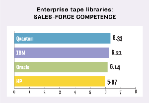 ENTERPRISE TAPE LIBRARIES, SALES-FORCE COMPETENCE