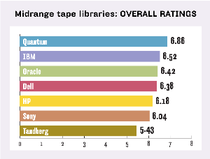 MIDRANGE TAPE LIBRARIES