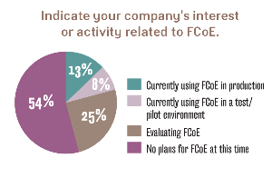 Interest in FCoE