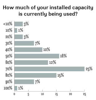 installed capacity usage