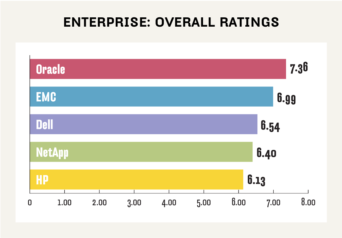 Enterprise NAS ratings