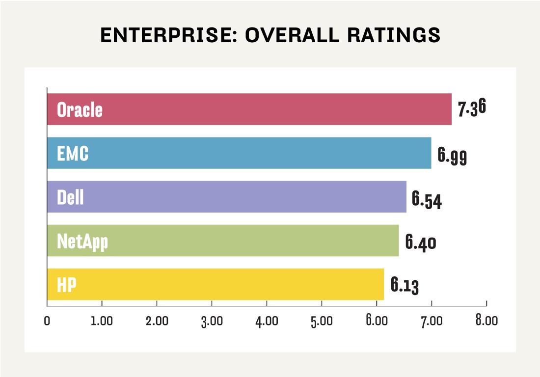 Enterprise NAS ratings