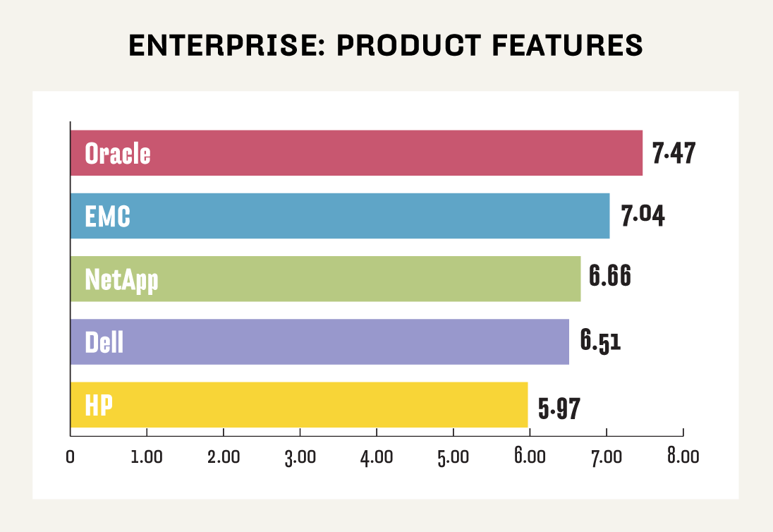 Enterprise NAS product features