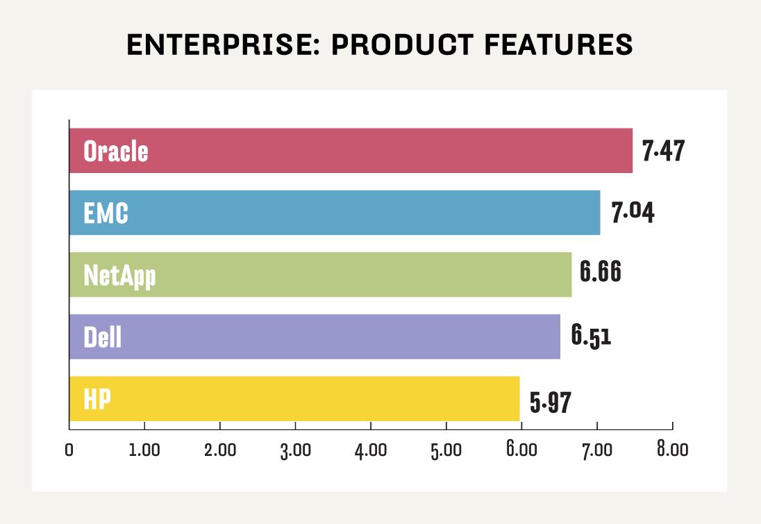 Enterprise NAS product features