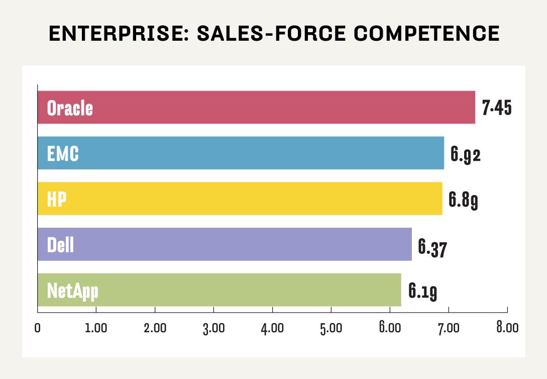 Enterprise NAS sales-force competence