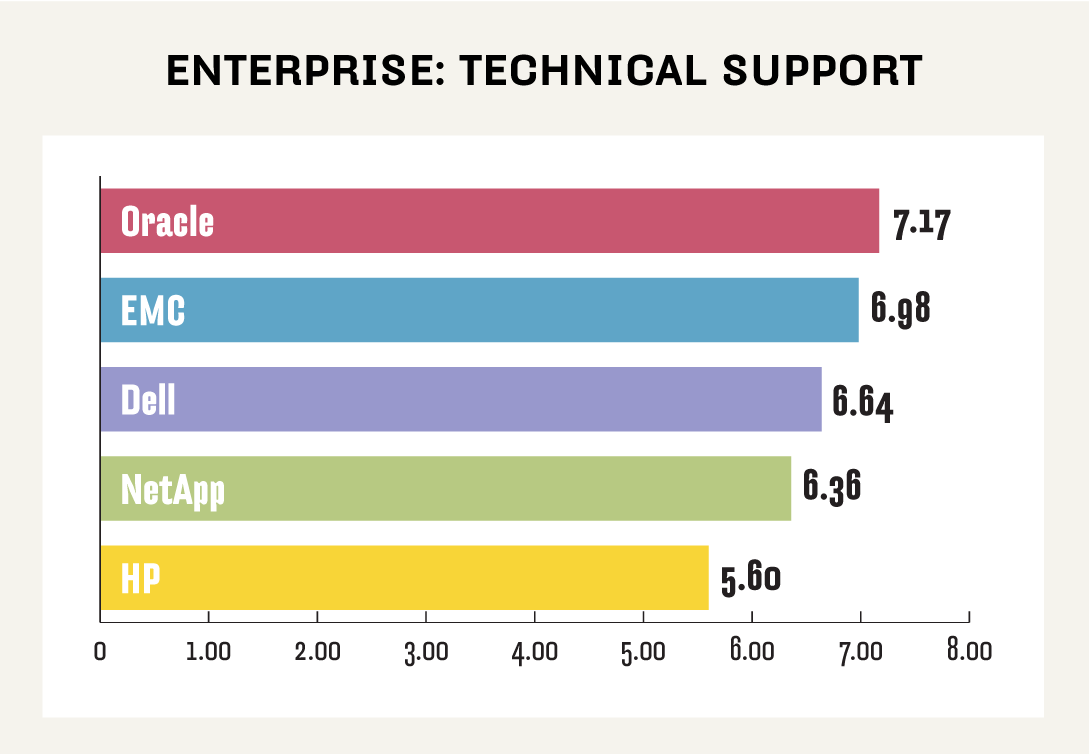 Enterprise NAS technical support