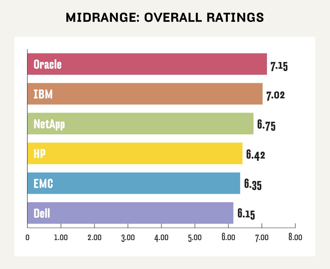 Midrange NAS ratings