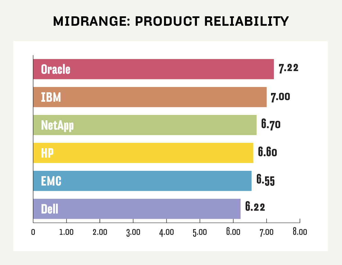 Midrange NAS product reliability