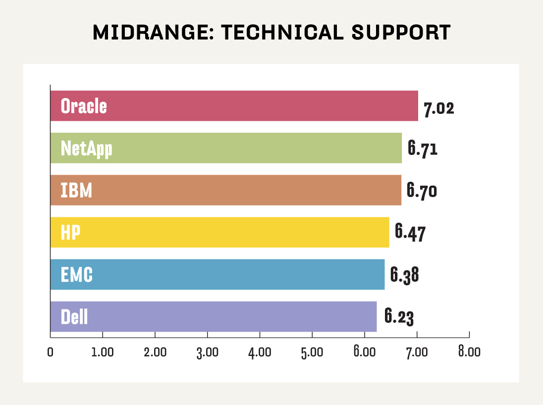 Midrange NAS technical support